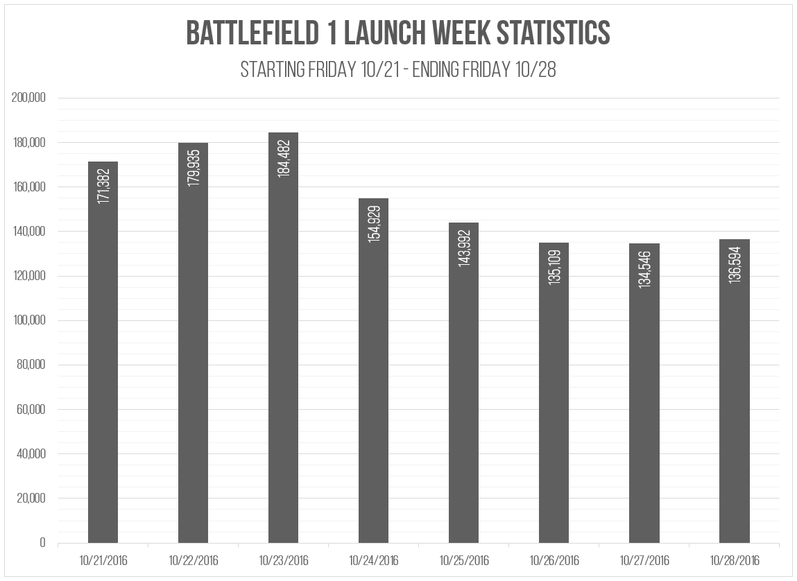 Battlefield 1 Launch Week in Review
