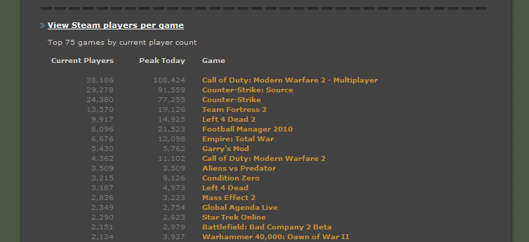MW2 Player Count Still Dropping