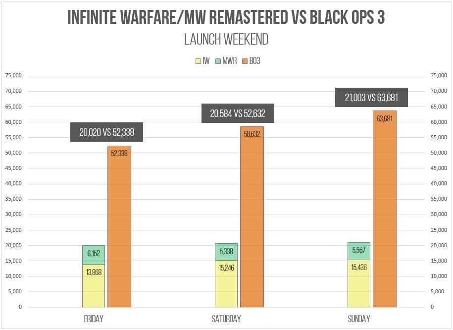 Infinite Warfare Launch Week In Review