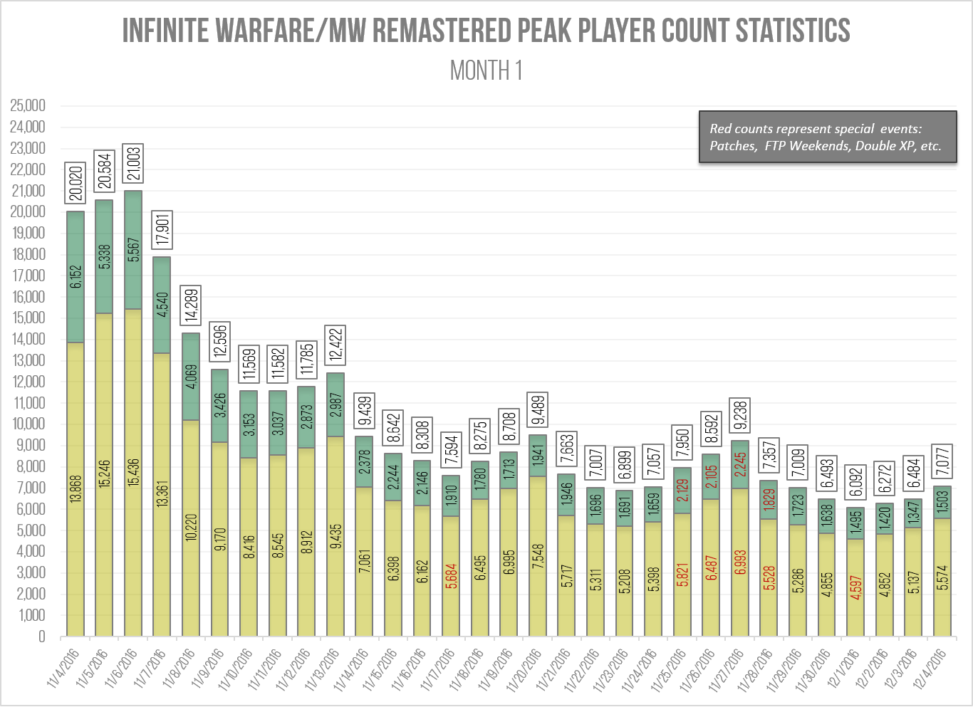 Infinite Warfare / MW Remastered Peak Player Count History